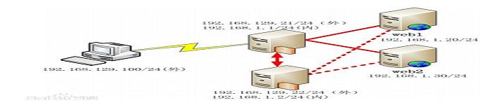 Linux下配置Nginx反向代理