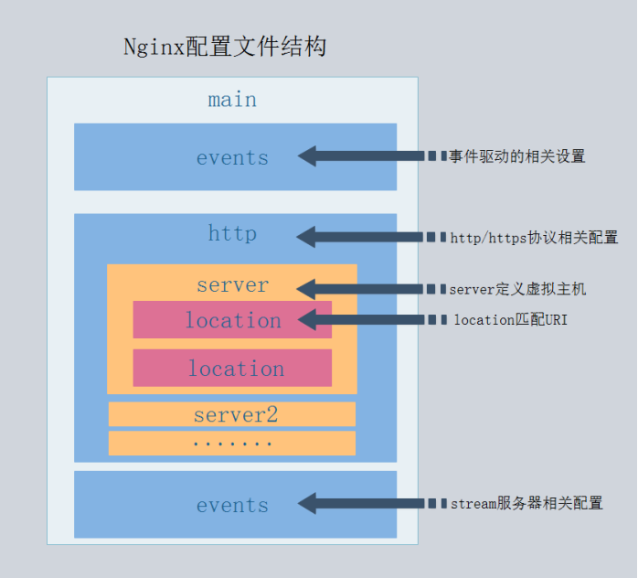 nginx 配置文件