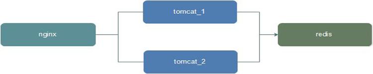 Twemproxy增加或剔除Redis节点后对数据有何影响