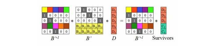 如何选择并实现高性能纠删码编码引擎案例(上)
