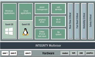Green Hills软件公司宣布将提供安全虚拟化及车用级Linux 研发工具Green Hills软件公司宣布将提供安全虚拟化及车用级Linux 研发工具