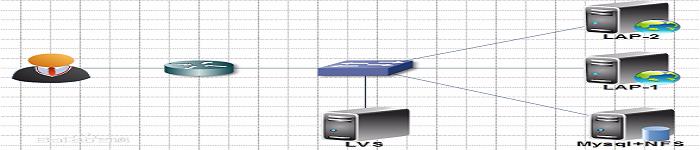 Linux之虚拟服务器LVS搭建