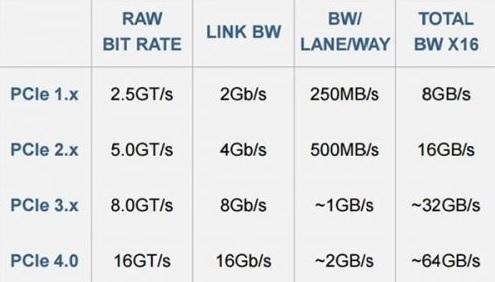 Linux显卡驱动驱动曝光-支持PCI-E 4.0Linux显卡驱动驱动曝光-支持PCI-E 4.0