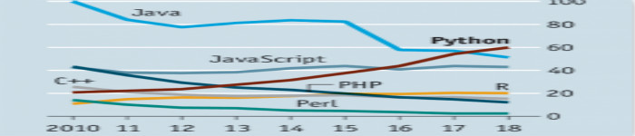 Python会是编程的未来吗?