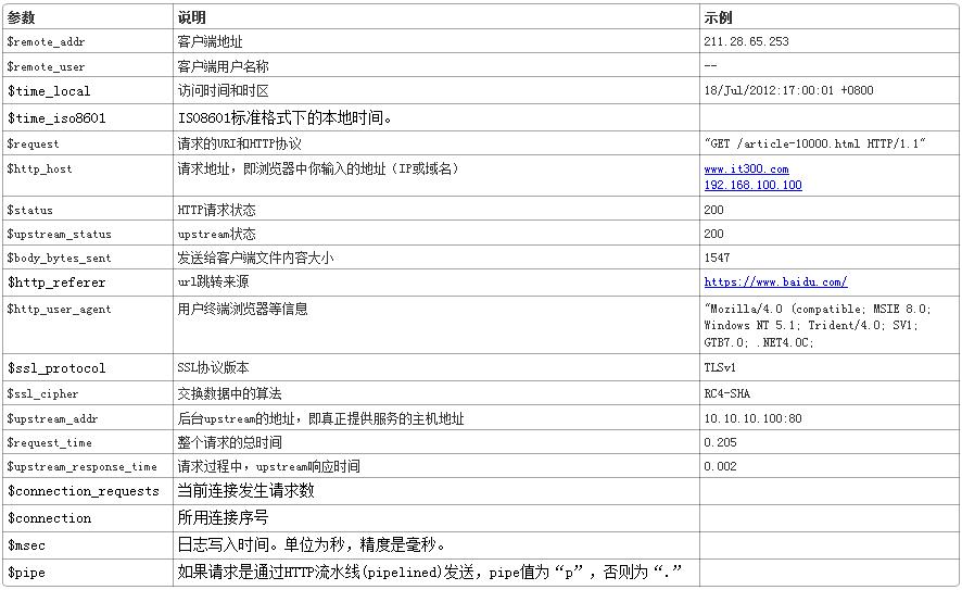 nginx access_log日志简介nginx access_log日志简介