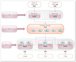 讲述下 :LVM逻辑卷管理遇到的问题讲述下 :LVM逻辑卷管理遇到的问题