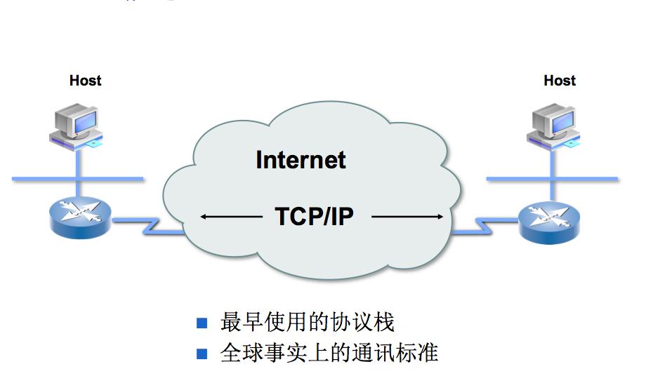 tcp/ip学习笔记(1)-基本概念