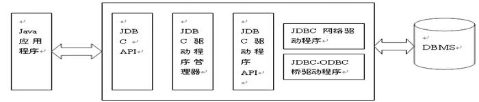 JDBC Dbutils 封装框架(二)