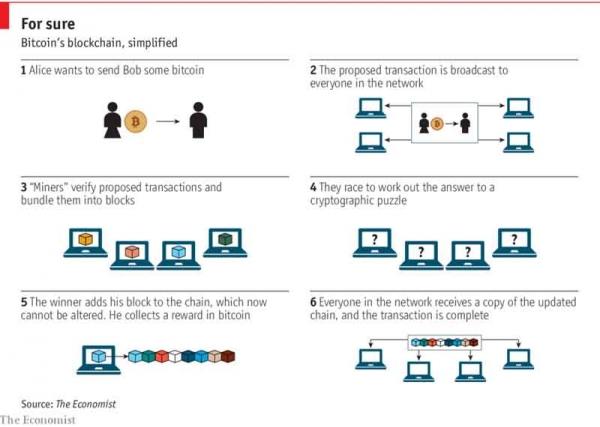 区块链技术中的那些能商用的企业级应用区块链技术中的那些能商用的企业级应用