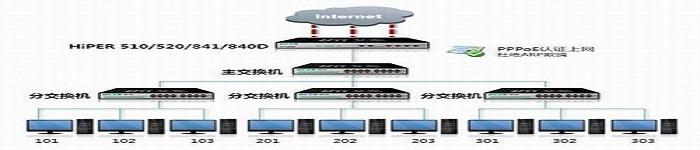 使用最广的10大网络配置工具和软件