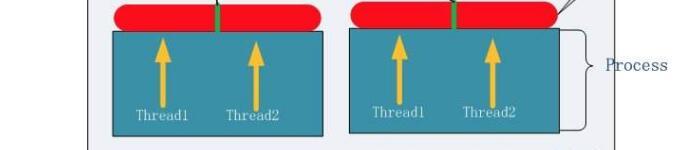 进程和线程的区别介绍