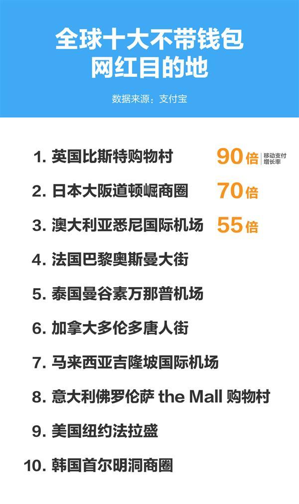 中国移动支付火了全球10大网红旅游胜地