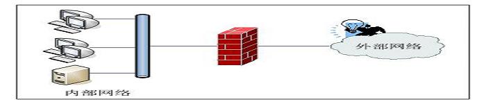 Linux的铜墙铁壁iptables