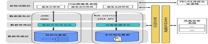 linux运维需要掌握的基础知识