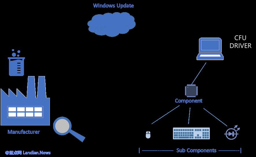 微软最新研究的系统可用于自动更新驱动程序微软最新研究的系统可用于自动更新驱动程序