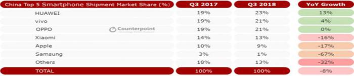 中国智能手机市场继续萎缩,同比下滑8%