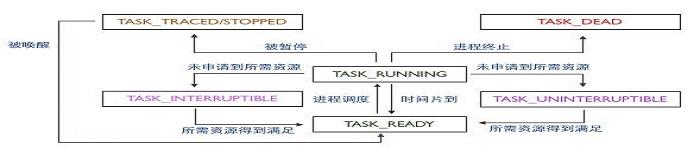 了解linux的进程:rootfs与linuxrc
