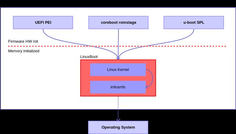 简单介绍私有UEFI 固件的开源替代品——LinuxBoot简单介绍私有UEFI 固件的开源替代品——LinuxBoot