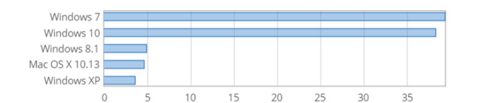 Windows系统占有率第一名的位置就要换人啦!