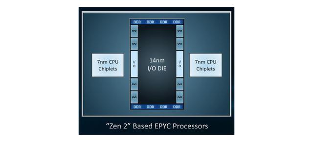 Linux 4.21包含对AMD Rome处理器中新的Zen 2架构重要的新优化Linux 4.21包含对AMD Rome处理器中新的Zen 2架构重要的新优化