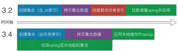MongoDB复制集全量同步改进MongoDB复制集全量同步改进