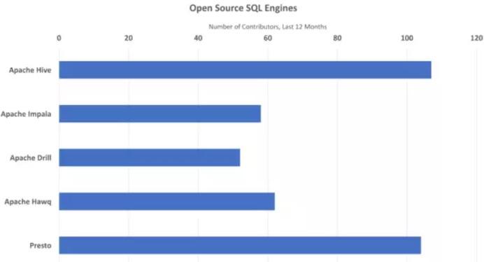 六大主流开源SQL引擎六大主流开源SQL引擎