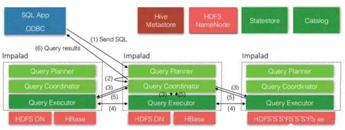 大数据时代快速SQL引擎-Impala大数据时代快速SQL引擎-Impala