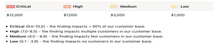 GitLab 推出公开漏洞奖励,赏金高达1.2万美元