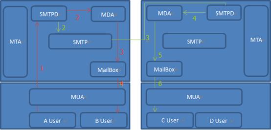 Linux中Postfix邮件原理介绍(一)Linux中Postfix邮件原理介绍(一)