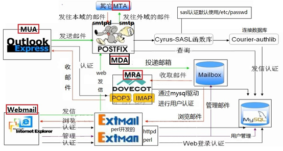 Linux中Postfix虚拟用户及虚拟域(六)Linux中Postfix虚拟用户及虚拟域(六)