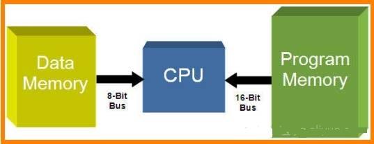 嵌入式应用选择合适的微控制器嵌入式应用选择合适的微控制器