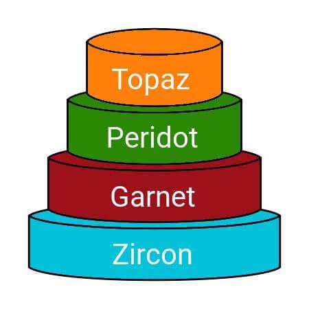 Fuchsia 操作系统的四层结构Fuchsia 操作系统的四层结构