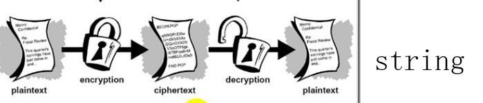 Linux下实现 OpenSSL 简单加密与解密字符串