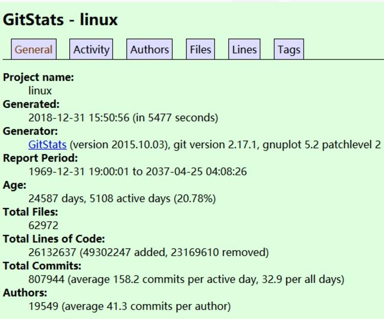 Linux Kernel在2018年 净增 87 万行代码Linux Kernel在2018年 净增 87 万行代码