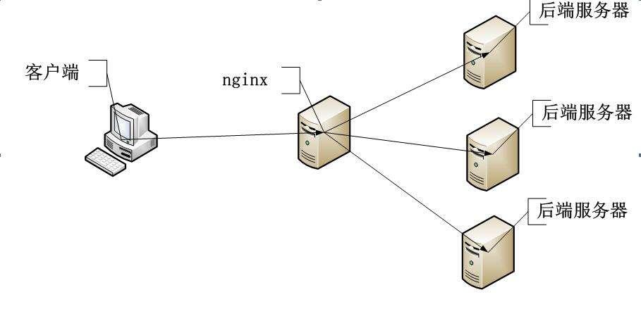 如何用nginx在本地把9000端口转发到80端口上如何用nginx在本地把9000端口转发到80端口上