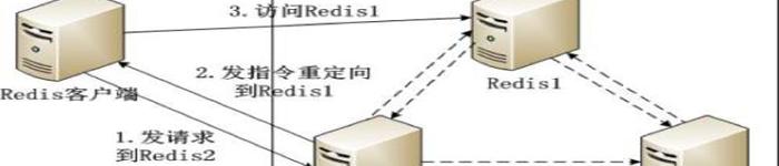 案例:Redis在唯品会的大规模应用