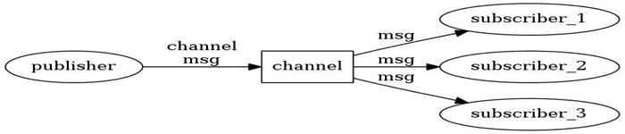 细述:Redis发布/订阅模式学习