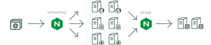 LNMP的并发配置和资源分配