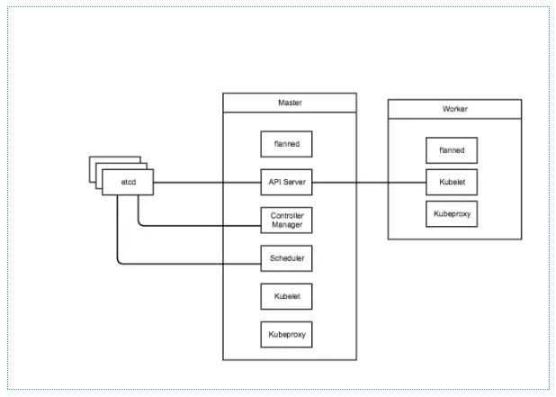 对比剖析Swarm Kubernetes Marathon编排引擎对比剖析Swarm Kubernetes Marathon编排引擎