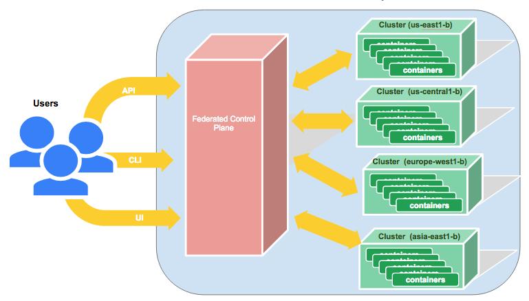 实现Kubernetes跨集群服务应用的高可用实现Kubernetes跨集群服务应用的高可用