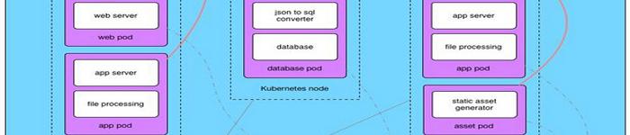 细述Kubernetes中的StorageClass和动态卷供给