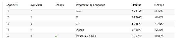 4月编程语言排行榜