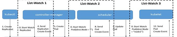 Kubernetes代码解读-apiserver之list-watch