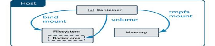 细述Kubernetes和Docker容器的存储方式