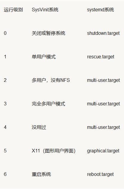 Linux:检查当前运行级别的五种方法Linux:检查当前运行级别的五种方法