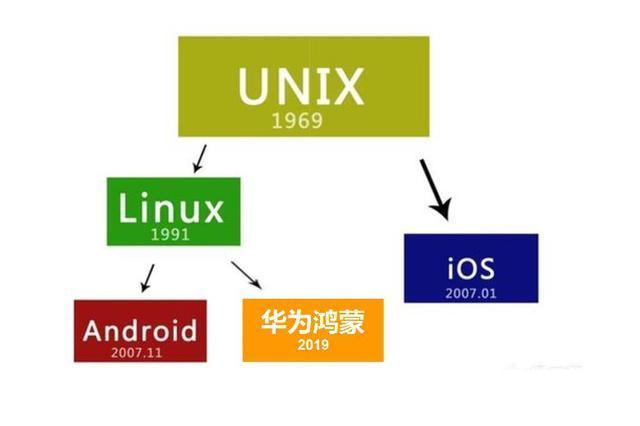 华为自研系统鸿蒙为什么也要基于linux来开发?华为自研系统鸿蒙为什么也要基于linux来开发?