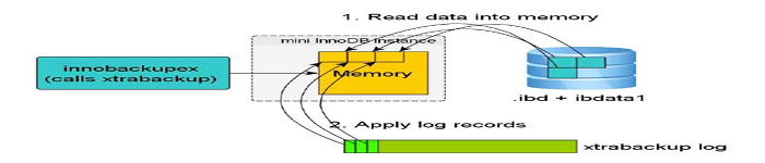 MySQL5.5备份设计之XtraBackup