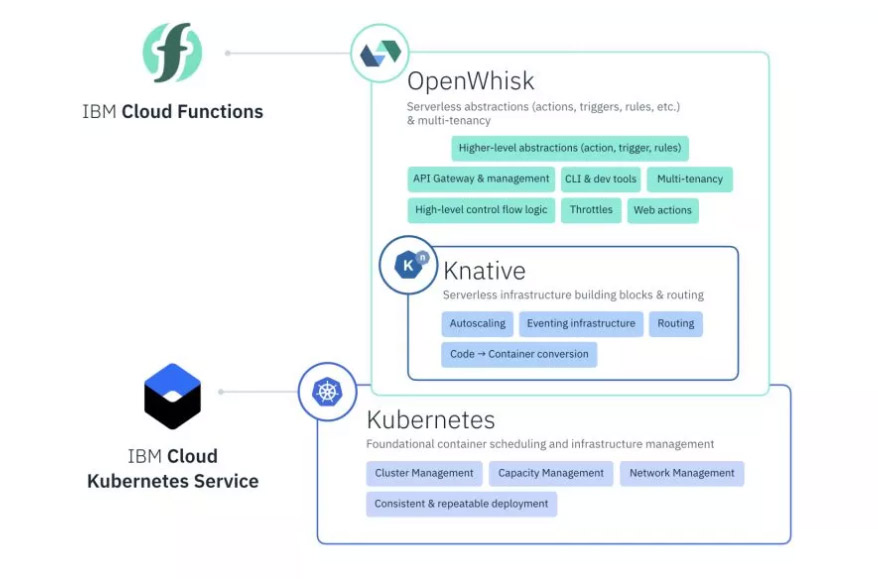 Google发布跨云Serverless管理平台KnativeGoogle发布跨云Serverless管理平台Knative