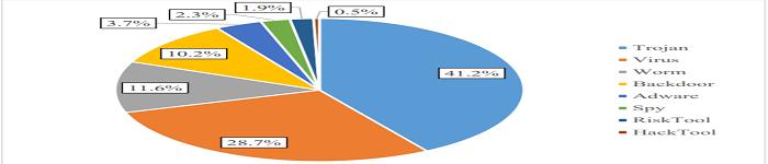 CNCERT公布116个高危恶意程序