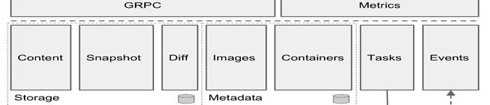 containerd与kubernetes集成部署